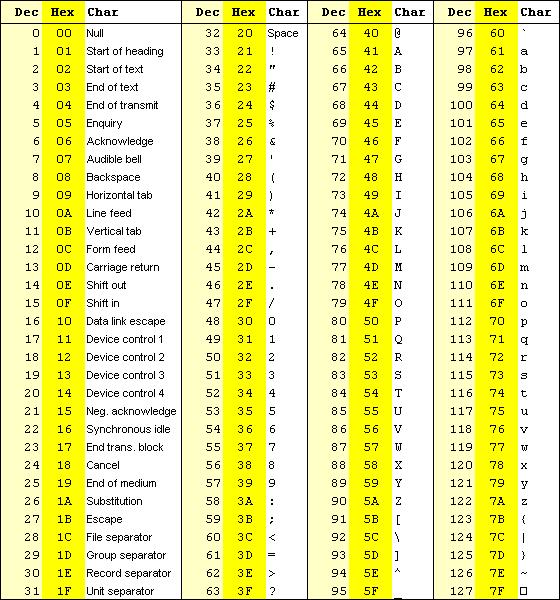 Codice ascii binario esadecimale